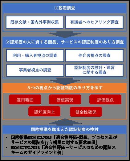 規格 日本規格協会 Jsa Group Webdesk